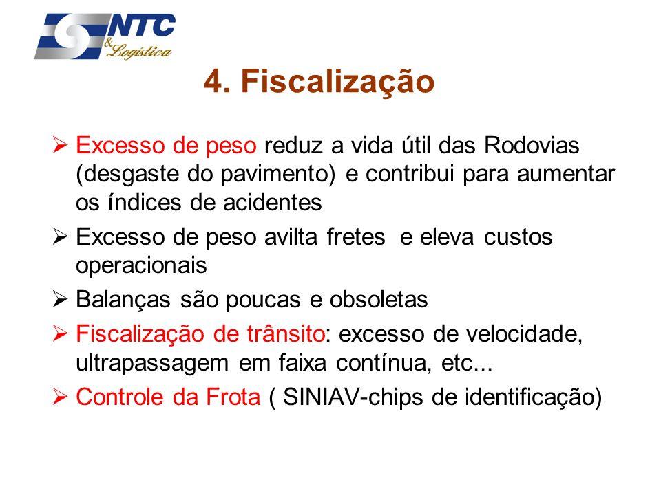 4. Fiscalização Excesso de peso reduz a vida útil das Rodovias (desgaste do pavimento) e contribui para aumentar os índices de acidentes Excesso de pe
