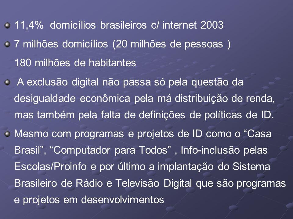 11,4% domicílios brasileiros c/ internet 2003 7 milhões domicílios (20 milhões de pessoas ) 180 milhões de habitantes A exclusão digital não passa só