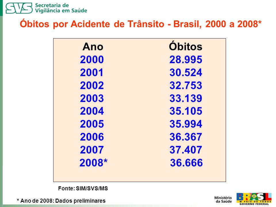 Óbitos por Acidente de Trânsito - Brasil, 2000 a 2008* Fonte: SIM/SVS/MS Ano Óbitos 2000 28.995 2001 30.524 2002 32.753 2003 33.139 2004 35.105 2005 3