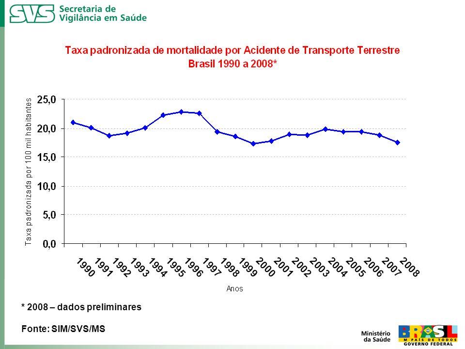 Fonte: SIM/SVS/MS * 2008 – dados preliminares