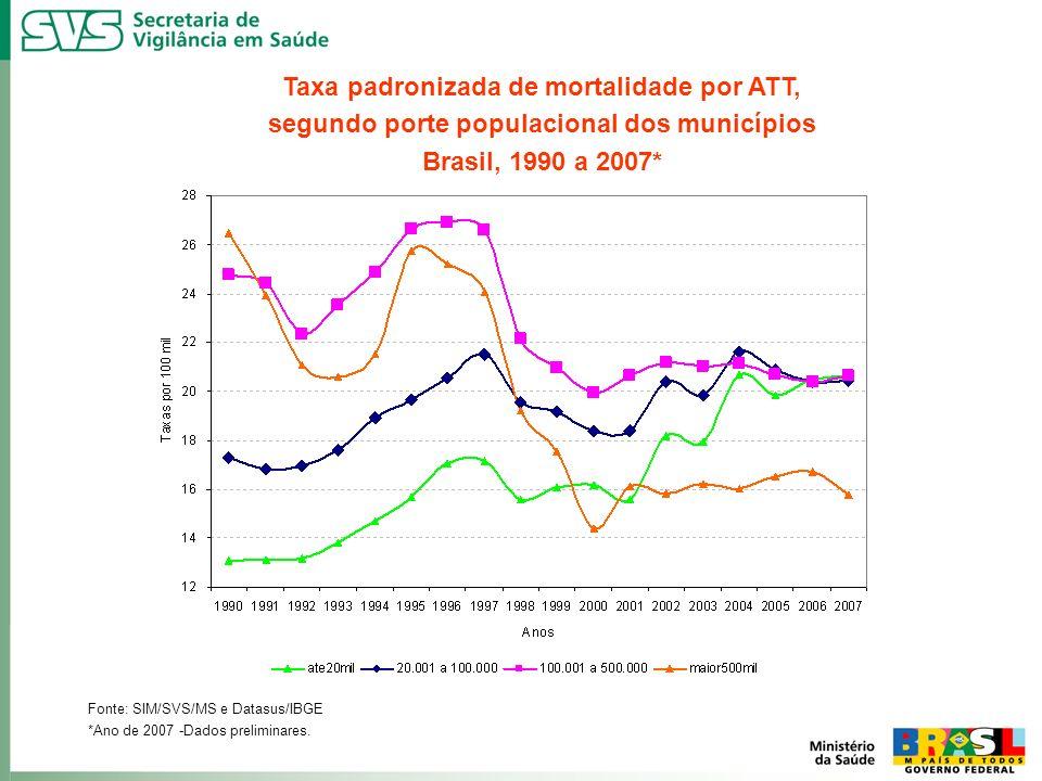 Taxa padronizada de mortalidade por ATT, segundo porte populacional dos municípios Brasil, 1990 a 2007* Fonte: SIM/SVS/MS e Datasus/IBGE *Ano de 2007