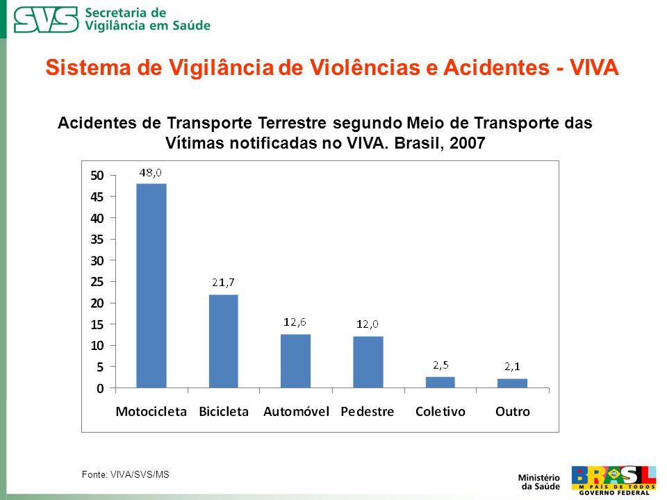 Acidentes de Transporte Terrestre segundo Meio de Transporte das Vítimas notificadas no VIVA. Brasil, 2007 Fonte: VIVA/SVS/MS Sistema de Vigilância de