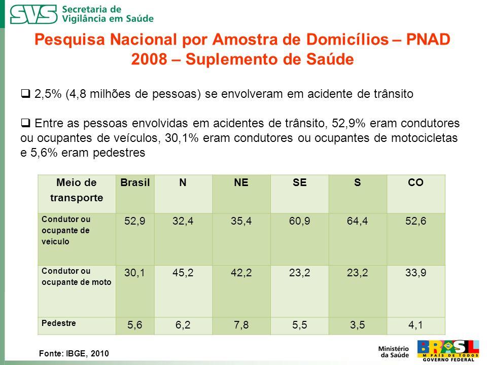 Pesquisa Nacional por Amostra de Domicílios – PNAD 2008 – Suplemento de Saúde 2,5% (4,8 milhões de pessoas) se envolveram em acidente de trânsito Entr