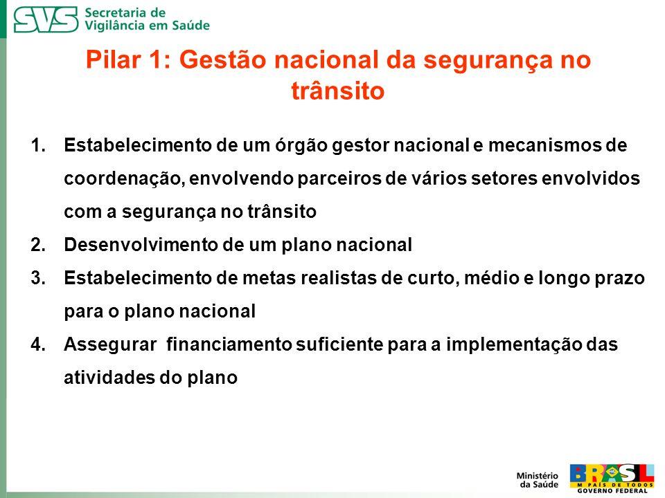 Pilar 1: Gestão nacional da segurança no trânsito 1.Estabelecimento de um órgão gestor nacional e mecanismos de coordenação, envolvendo parceiros de v