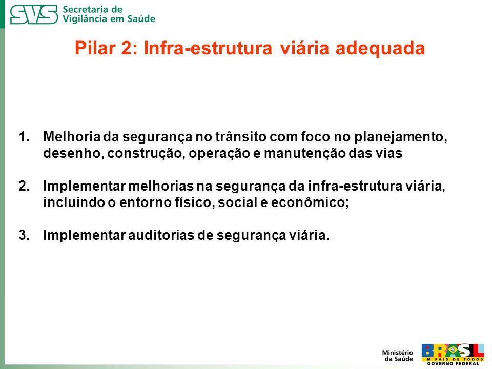 Pilar 2: Infra-estrutura viária adequada 1.Melhoria da segurança no trânsito com foco no planejamento, desenho, construção, operação e manutenção das