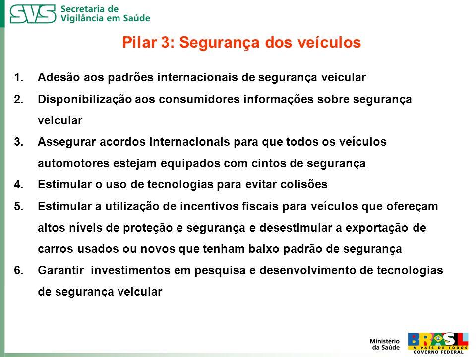 Pilar 3: Segurança dos veículos 1.Adesão aos padrões internacionais de segurança veicular 2.Disponibilização aos consumidores informações sobre segura