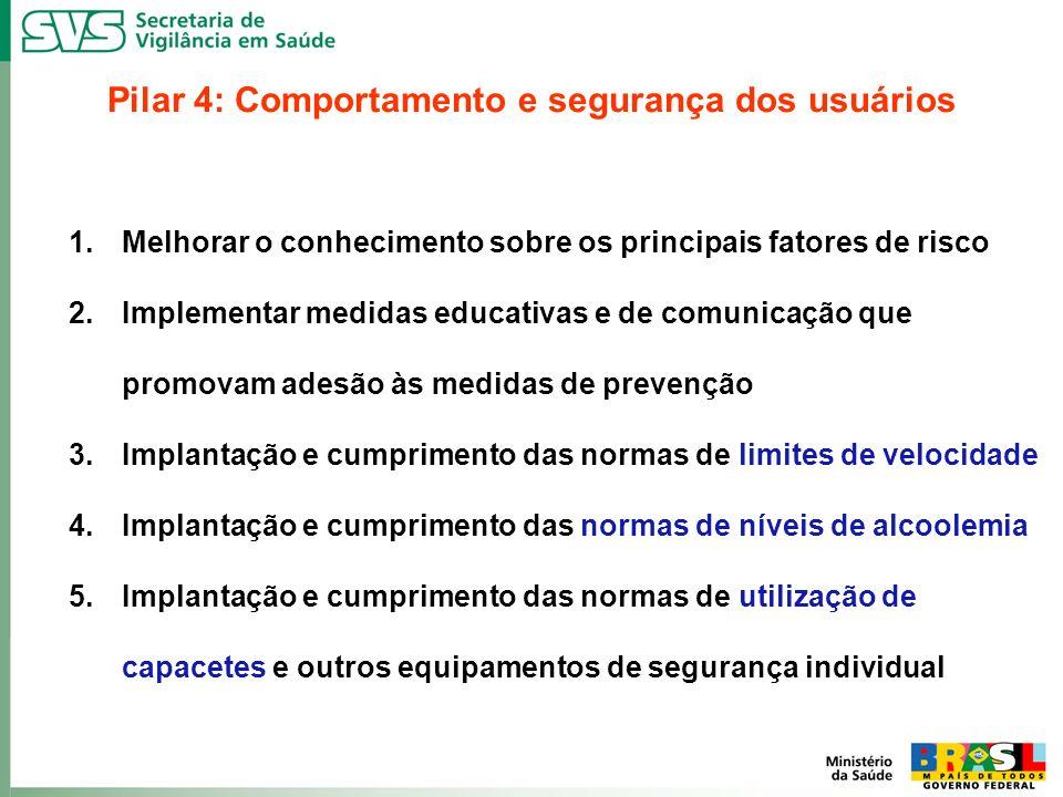 Pilar 4: Comportamento e segurança dos usuários 1.Melhorar o conhecimento sobre os principais fatores de risco 2.Implementar medidas educativas e de c