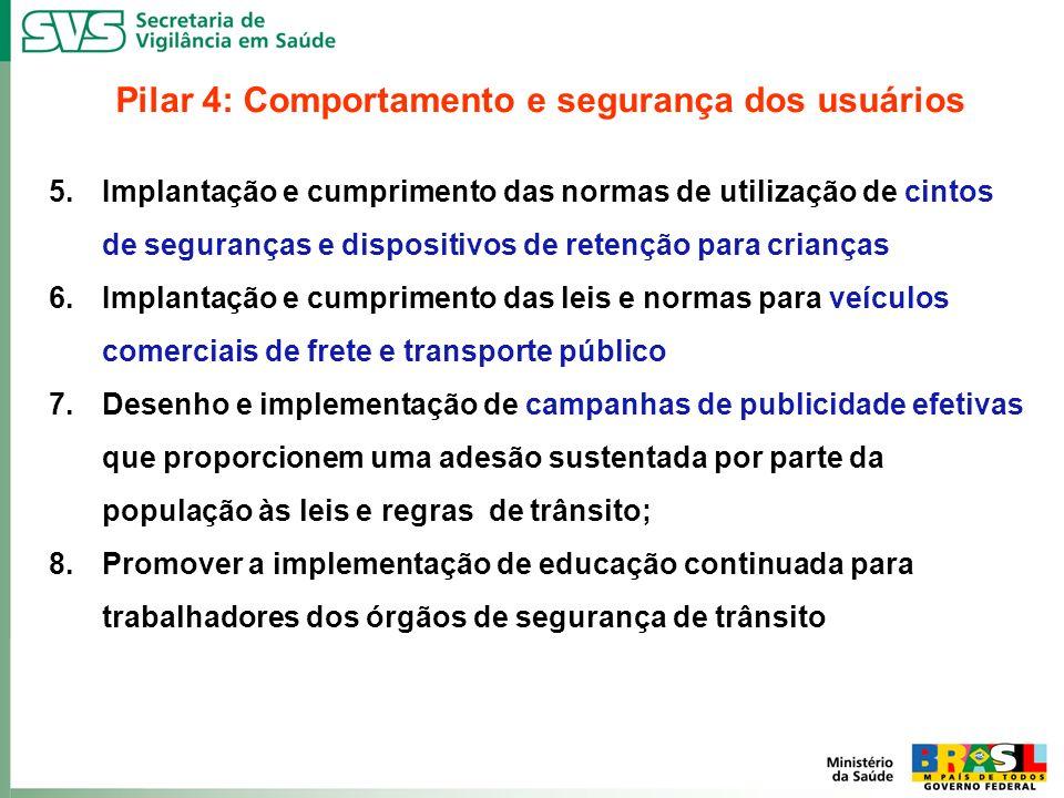 Pilar 4: Comportamento e segurança dos usuários 5.Implantação e cumprimento das normas de utilização de cintos de seguranças e dispositivos de retençã