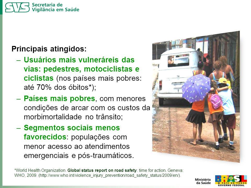 Principais atingidos: –Usuários mais vulneráreis das vias: pedestres, motociclistas e ciclistas (nos países mais pobres: até 70% dos óbitos*); –Países