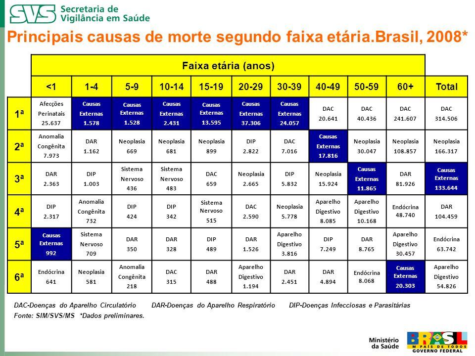 Principais causas de morte segundo faixa etária.Brasil, 2008* DAC-Doenças do Aparelho Circulatório DAR-Doenças do Aparelho Respiratório DIP-Doenças In