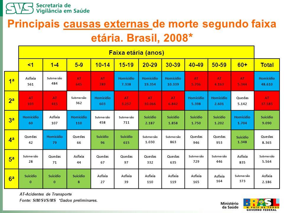Principais causas externas de morte segundo faixa etária. Brasil, 2008 * AT-Acidentes de Transporte Fonte: SIM/SVS/MS *Dados preliminares. Faixa etári