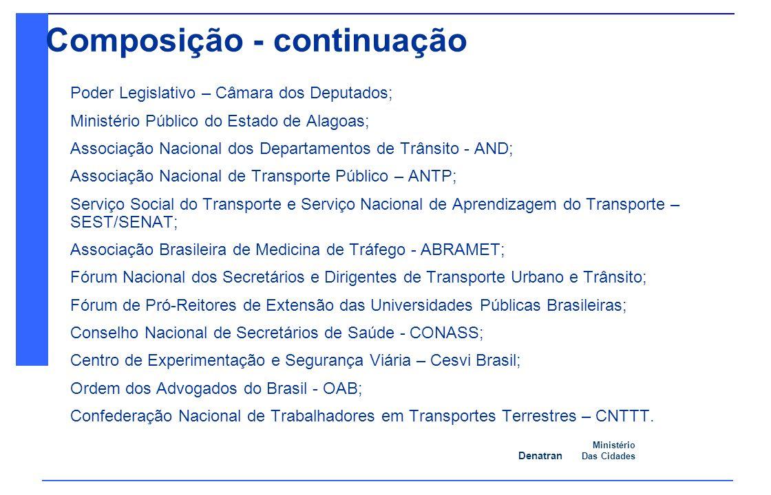 Denatran Ministério Das Cidades 08/09/2010 Ação 2: Criação de programa de gestão integrada do risco, no âmbito de cada órgão do SNT.