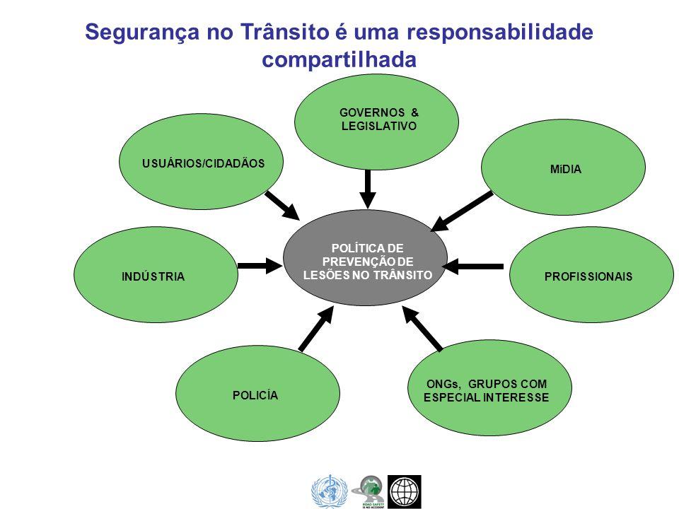 Segurança no Trânsito é uma responsabilidade compartilhada GOVERNOS & LEGISLATIVO MíDIA PROFISSIONAIS ONGs, GRUPOS COM ESPECIAL INTERESSE POLICÍA INDÚ
