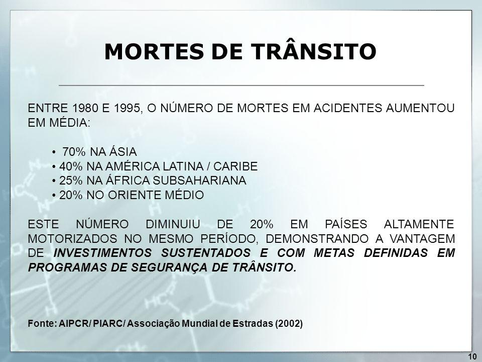 MORTES DE TRÂNSITO ENTRE 1980 E 1995, O NÚMERO DE MORTES EM ACIDENTES AUMENTOU EM MÉDIA: 70% NA ÁSIA 40% NA AMÉRICA LATINA / CARIBE 25% NA ÁFRICA SUBS