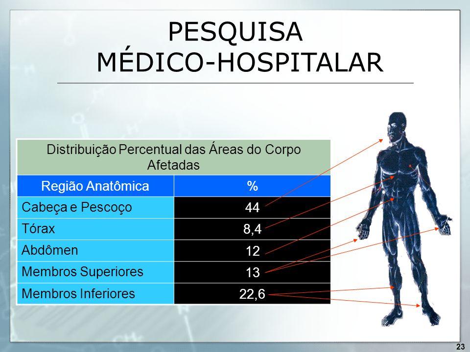 PESQUISA MÉDICO-HOSPITALAR Distribuição Percentual das Áreas do Corpo Afetadas Região Anatômica% Cabeça e Pescoço 44 Tórax 8,4 Abdômen 12 Membros Supe