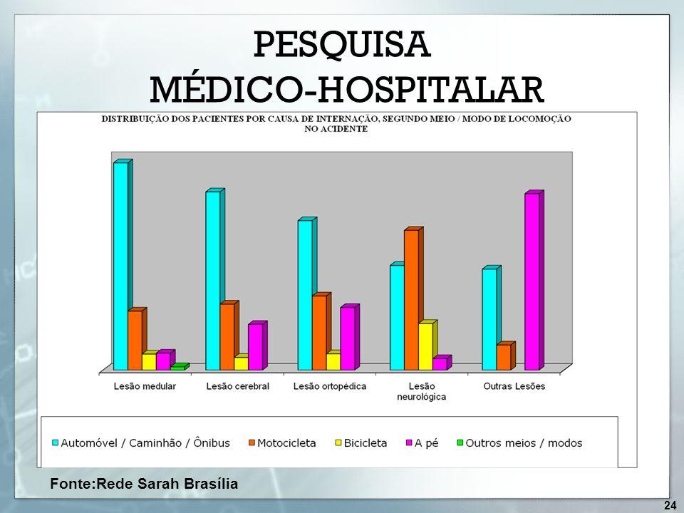 Fonte:Rede Sarah Brasília PESQUISA MÉDICO-HOSPITALAR 24