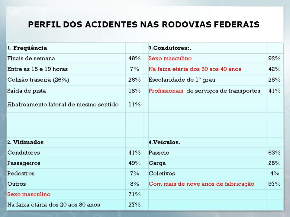 PERFIL DOS ACIDENTES NAS RODOVIAS FEDERAIS