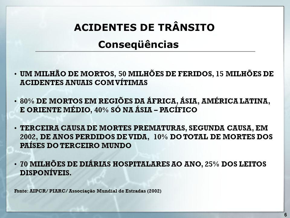 Conseqüências ACIDENTES DE TRÂNSITO UM MILHÃO DE MORTOS, 50 MILHÕES DE FERIDOS, 15 MILHÕES DE ACIDENTES ANUAIS COM VÍTIMAS 80% DE MORTOS EM REGIÕES DA