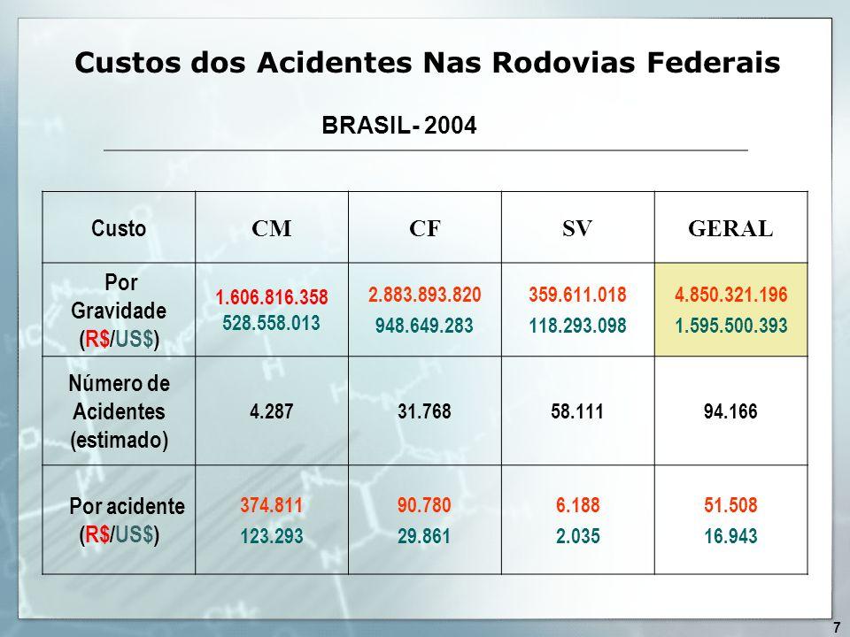 Custos dos Acidentes Nas Rodovias Federais Custo CMCFSVGERAL Por Gravidade (R$/US$) 1.606.816.358 528.558.013 2.883.893.820 948.649.283 359.611.018 11