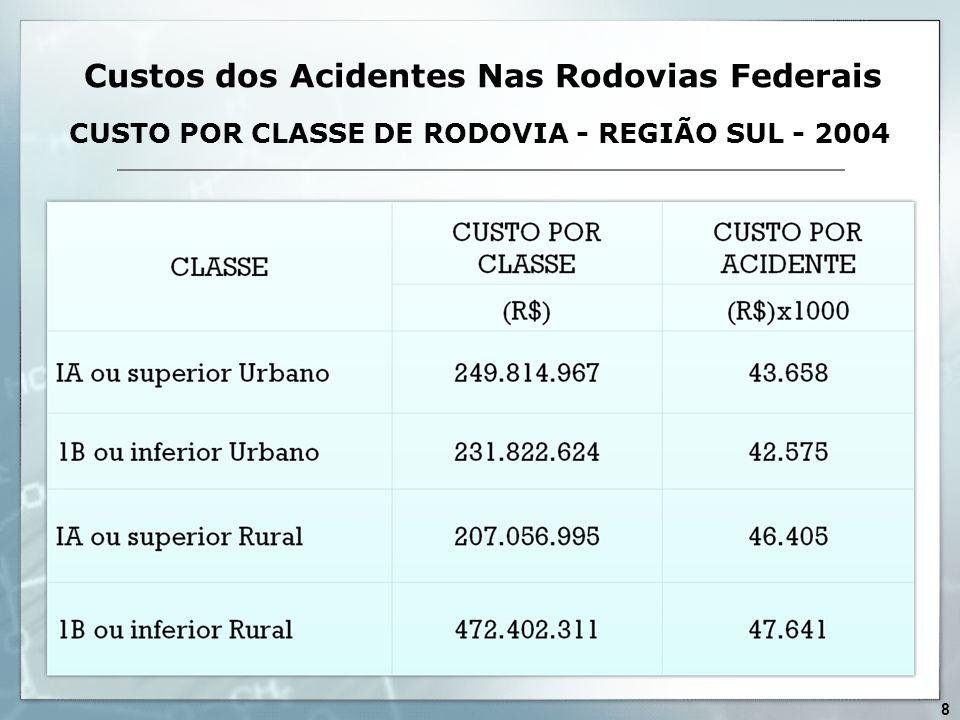 CUSTO POR CLASSE DE RODOVIA - REGIÃO SUL - 2004 Custos dos Acidentes Nas Rodovias Federais 8