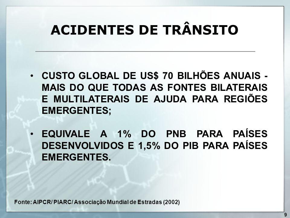 ACIDENTES DE TRÂNSITO CUSTO GLOBAL DE US$ 70 BILHÕES ANUAIS - MAIS DO QUE TODAS AS FONTES BILATERAIS E MULTILATERAIS DE AJUDA PARA REGIÕES EMERGENTES;