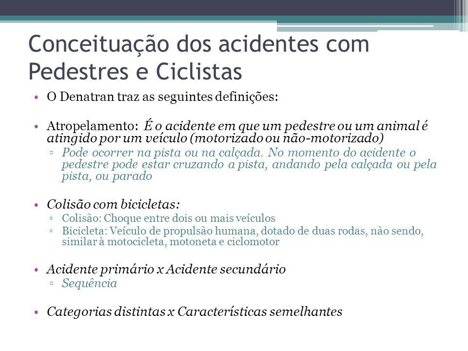 Contexto das Rodovias de SP Segundo a ARTESP, nas rodovias o acidente envolvendo pedestre é o que causa mais vítimas fatais 1 a cada 2 dias Dados aind