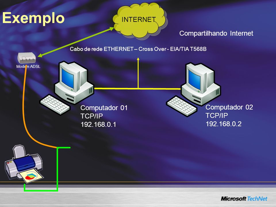 Modem ADSL Exemplo Computador 01 TCP/IP 192.168.0.1 Computador 02 TCP/IP 192.168.0.2 Cabo de rede ETHERNET – Cross Over - EIA/TIA T568B INTERNET Compa