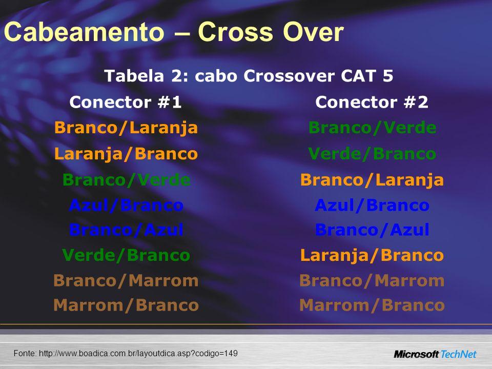 Cabeamento – Cross Over Tabela 2: cabo Crossover CAT 5 Conector #1Conector #2 Branco/LaranjaBranco/Verde Laranja/BrancoVerde/Branco Branco/VerdeBranco