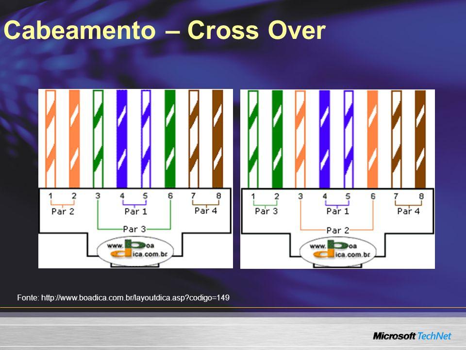 Cabeamento – Cross Over Fonte: http://www.boadica.com.br/layoutdica.asp?codigo=149