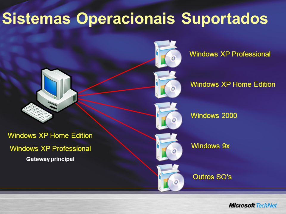 Sistemas Operacionais Suportados Windows XP Professional Windows XP Home Edition Windows 2000 Windows 9x Outros SOs Windows XP Home Edition Windows XP Professional Gateway principal