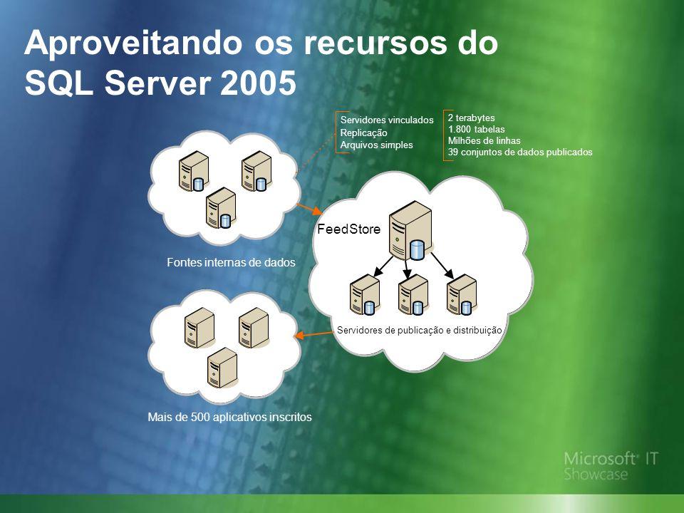 Aproveitando os recursos do SQL Server 2005 FeedStore Mais de 500 aplicativos inscritos Fontes internas de dados Servidores de publicação e distribuição Servidores vinculados Replicação Arquivos simples 2 terabytes 1.800 tabelas Milhões de linhas 39 conjuntos de dados publicados