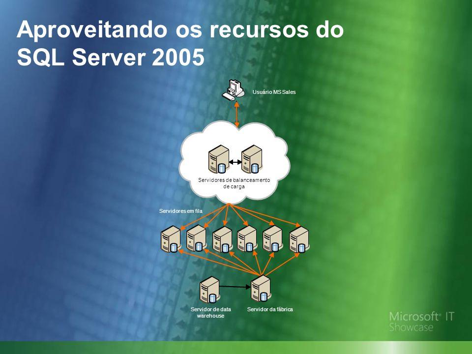 Aproveitando os recursos do SQL Server 2005 Servidor de data warehouse Servidor da fábrica Servidores em fila Servidores de balanceamento de carga Usuário MS Sales