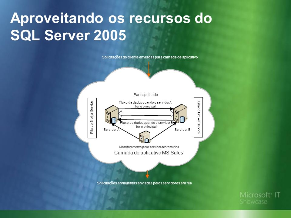 Aproveitando os recursos do SQL Server 2005 Par espelhado Servidor AServidor B Fluxo de dados quando o servidor B for o principal Fluxo de dados quando o servidor A for o principal Camada do aplicativo MS Sales Monitoramento pelo servidor-testemunha Solicitações enfileiradas enviadas pelos servidores em fila Solicitações do cliente enviadas para camada de aplicativo Fila do Broker Service