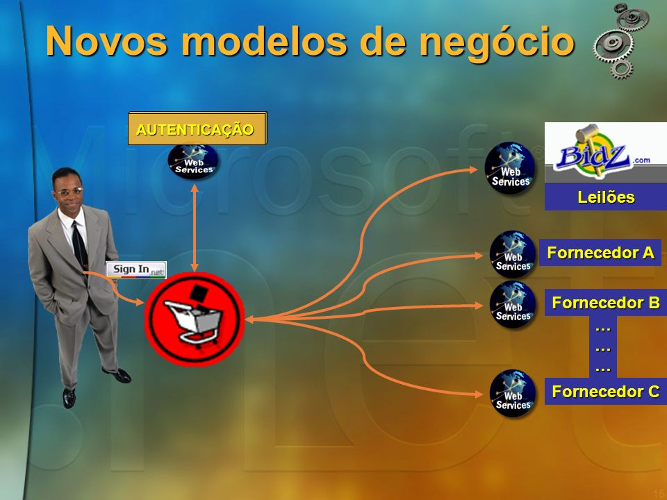 14 O valor estratégico da plataforma Suporte ao desenvolvimento de novos negócios assentes na tecnologia Suporte ao desenvolvimento de novos negócios