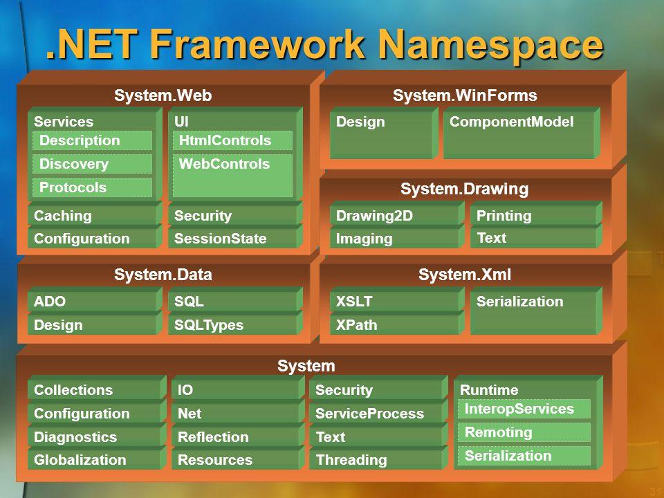 30 Simplificar o desenvolvimento Organização Organização O código é organizado em classes e namespaces hierárquicos O código é organizado em classes e
