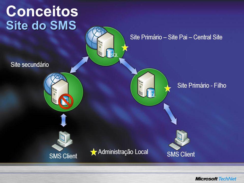 Site do SMS Conceitos Site do SMS Site Primário - Filho Site secundário Site Primário – Site Pai – Central Site SQL SMS Client Administração Local