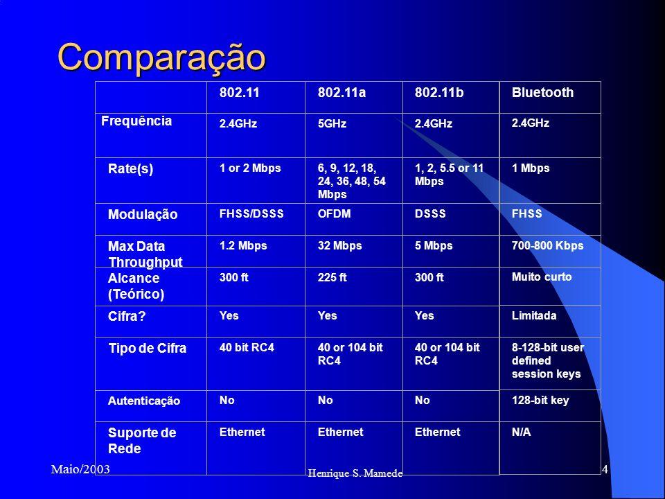 4 Henrique S. Mamede Maio/2003 Comparação 802.11802.11a802.11b Bluetooth Frequência 2.4GHz5GHz2.4GHz Rate(s) 1 or 2 Mbps6, 9, 12, 18, 24, 36, 48, 54 M