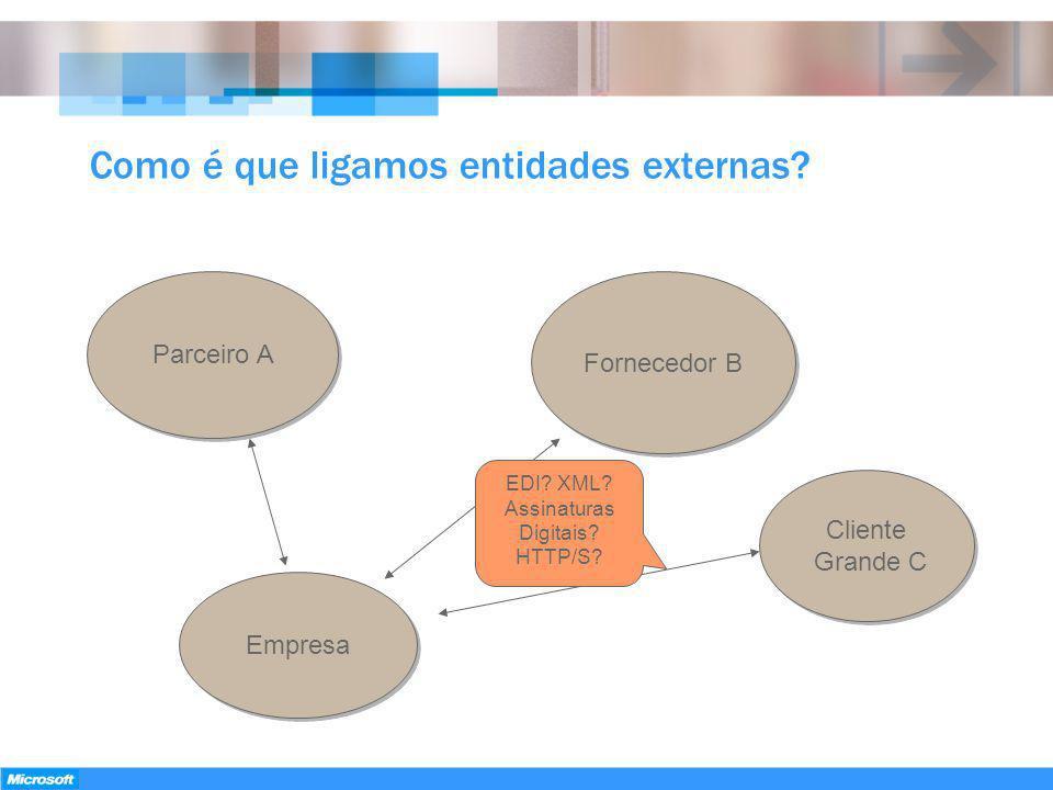 Como é que ligamos entidades externas? Empresa Cliente Grande C Fornecedor B Parceiro A EDI? XML? Assinaturas Digitais? HTTP/S?
