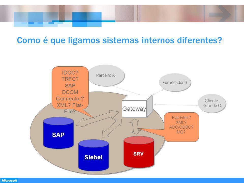 Como é que ligamos sistemas internos diferentes? Cliente Grande C Fornecedor B Parceiro A Gateway Siebel SAP SRV IDOC? TRFC? SAP DCOM Connector? XML?