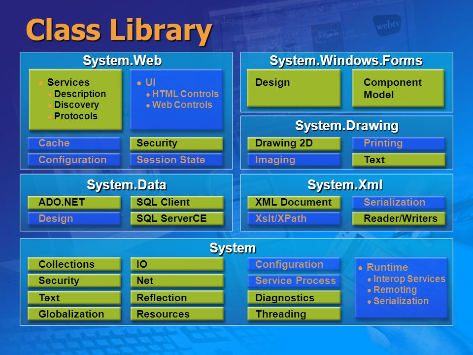 Class Library System.WebSystem.Windows.Forms System.Drawing System.XmlSystem.Data System Services Description Discovery Protocols UI HTML Controls Web