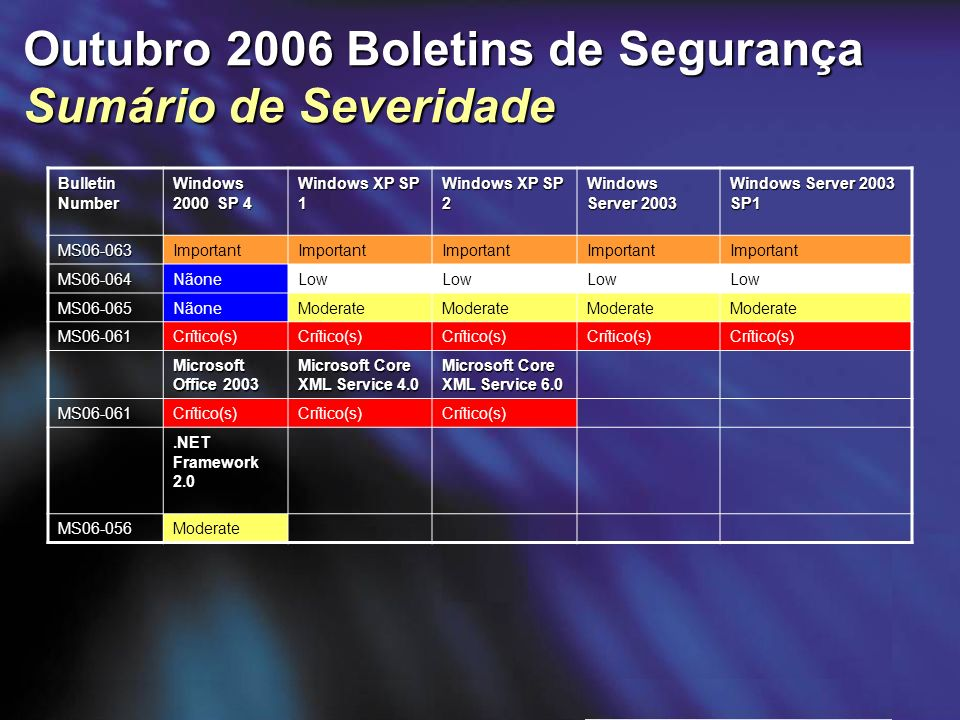 Outubro 2006 Boletins de Segurança Sumário de Severidade Bulletin Number Windows 2000 SP 4 Windows XP SP 1 Windows XP SP 2 Windows Server 2003 Windows Server 2003 SP1 MS06-063Important MS06-064NãoneLow MS06-065NãoneModerate MS06-061Crítico(s) Microsoft Office 2003 Microsoft Core XML Service 4.0 Microsoft Core XML Service 6.0 MS06-061Crítico(s).NET Framework 2.0 MS06-056Moderate