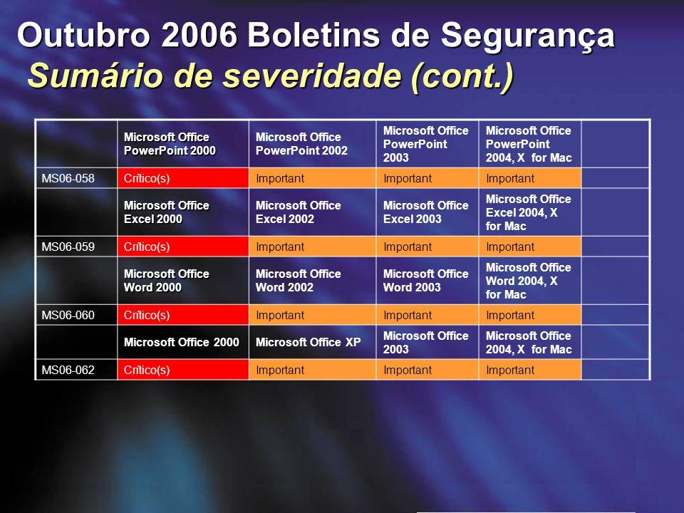 Outubro 2006 Boletins de Segurança Sumário de severidade (cont.) Microsoft Office PowerPoint 2000 Microsoft Office PowerPoint 2002 Microsoft Office Po