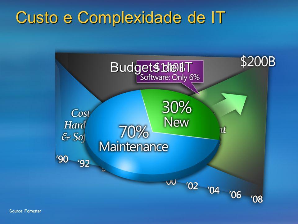 Budgets de IT Custo e Complexidade de IT Source: Forrester