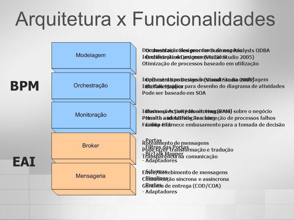 Arquitetura x Funcionalidades Envio/Recebimento de mensagens Comunicação síncrona e assíncrona Garantia de entrega (COD/COA) EAI BPM Roteamento de men