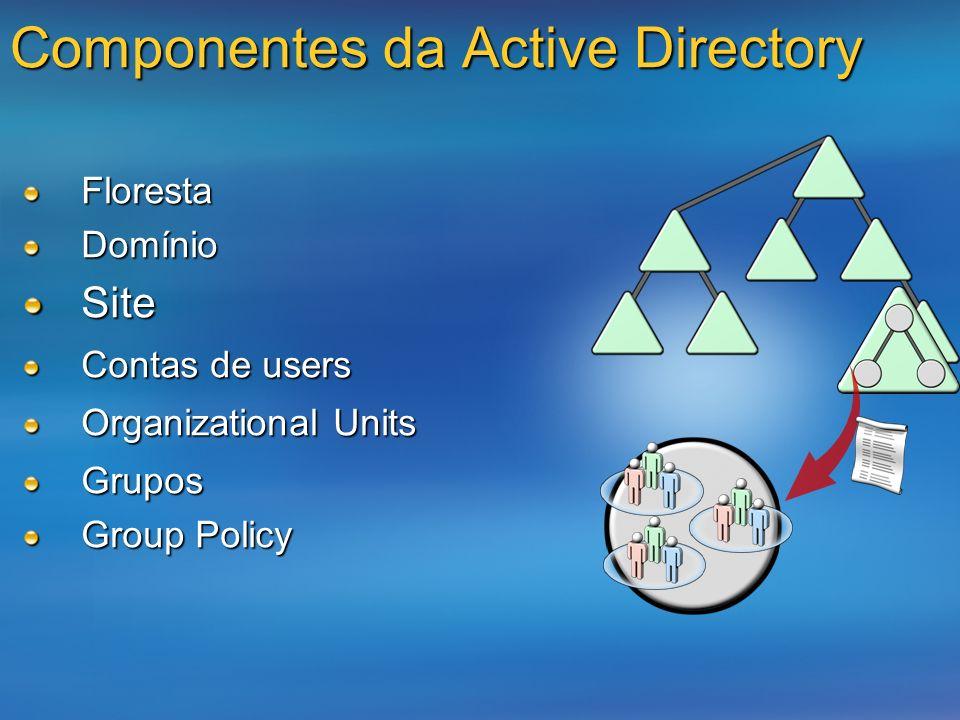 Componentes da Active Directory FlorestaDomínioSite Contas de users Organizational Units Grupos Group Policy
