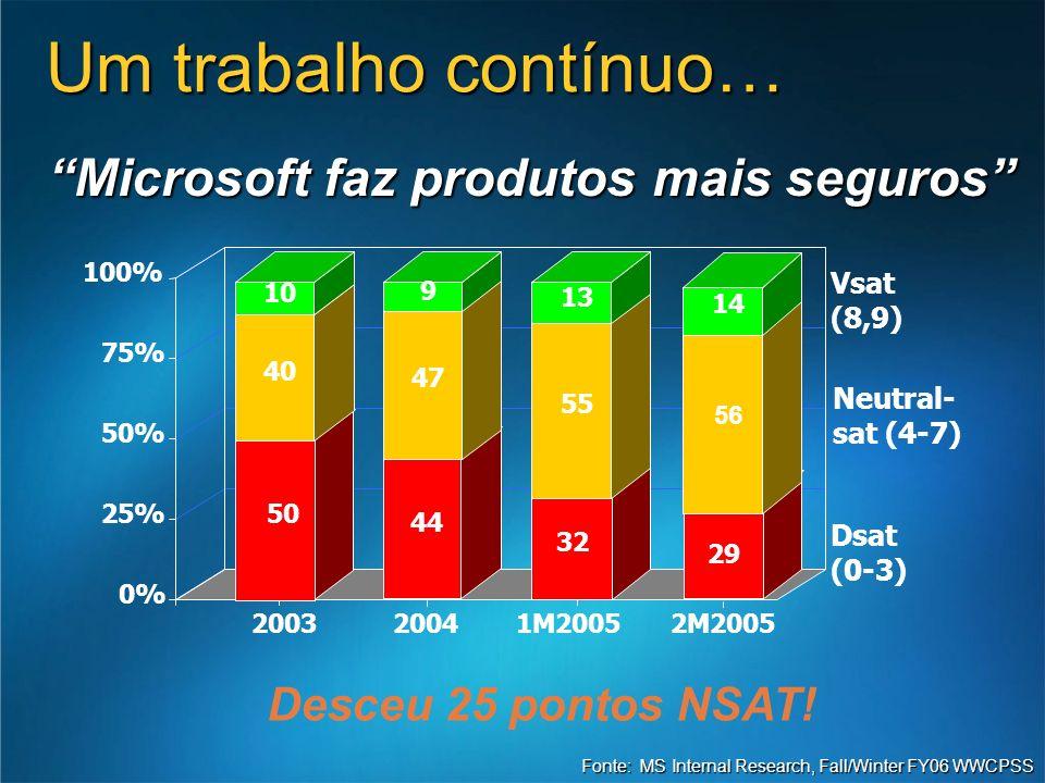 0% 25% 50% 75% 100% 200320041M2005 Dsat (0-3) 50 44 32 29 2M2005 Um trabalho contínuo… Microsoft faz produtos mais seguros Desceu 25 pontos NSAT! Font