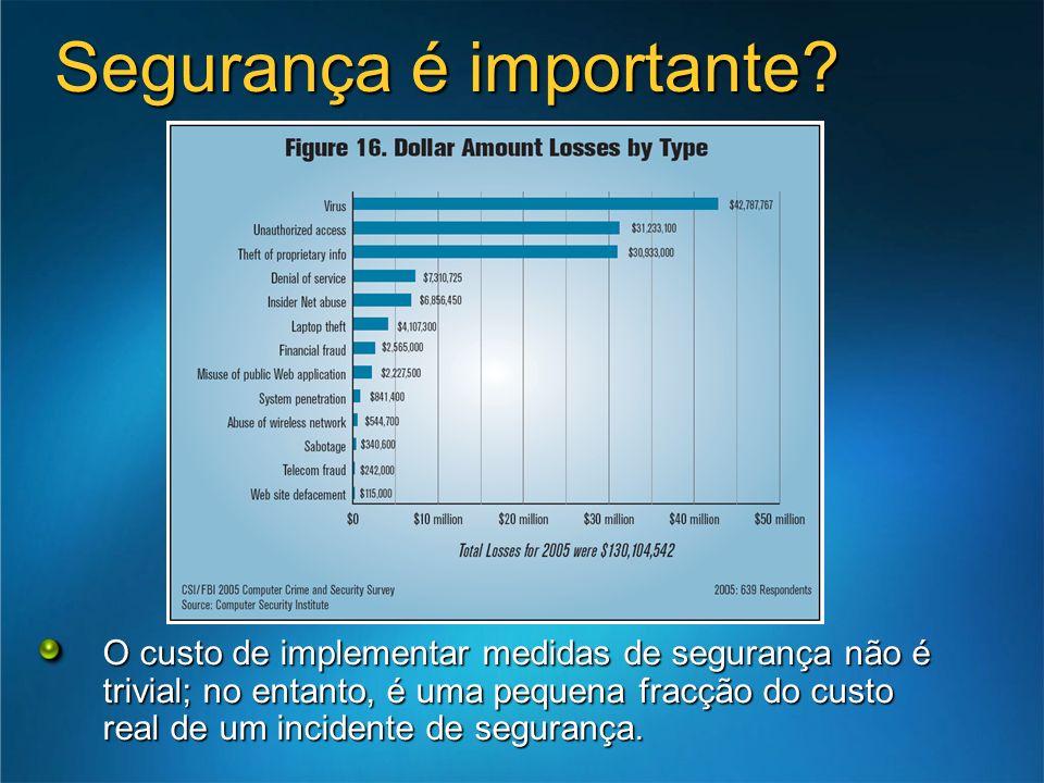 Segurança é importante? O custo de implementar medidas de segurança não é trivial; no entanto, é uma pequena fracção do custo real de um incidente de