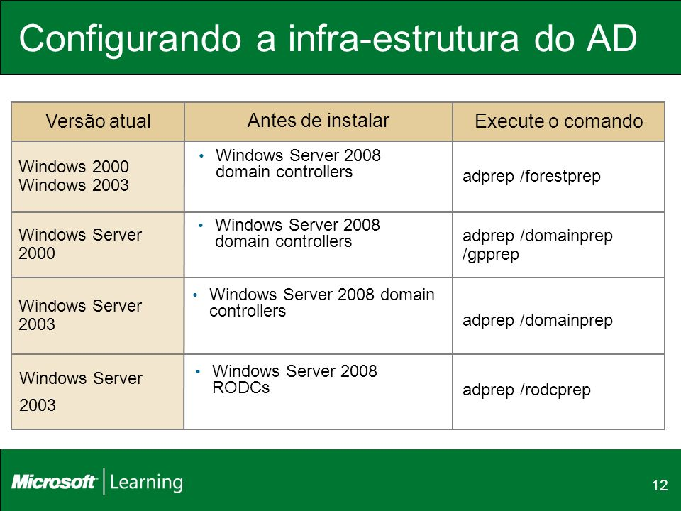 12 Antes de instalar adprep /forestprep Windows 2000 Windows 2003 adprep /domainprep /gpprep Windows Server 2000 adprep /domainprep Windows Server 200
