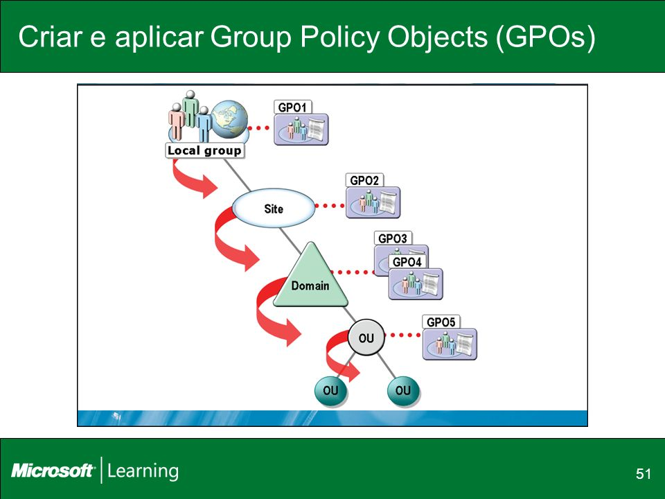 Criar e aplicar Group Policy Objects (GPOs) 51