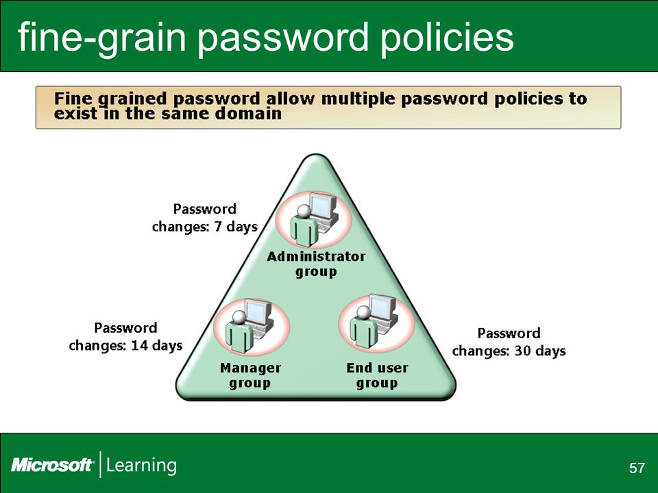 fine-grain password policies 57